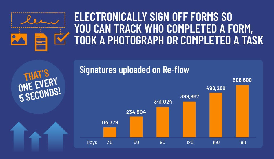 Ramping up Re-flow, with a signature submitted every 5 seconds!