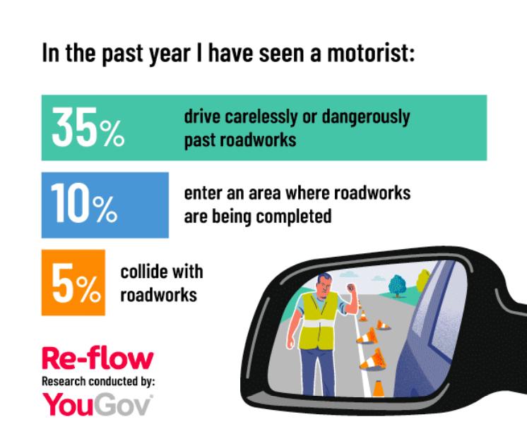 Roadworks Risks Stats